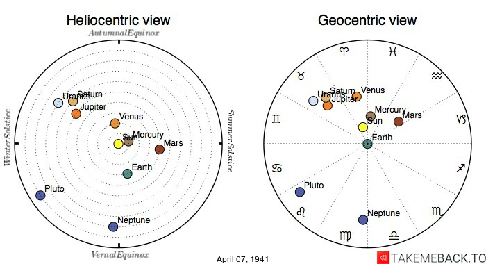Planetary positions on April 7th, 1941 - Heliocentric and Geocentric views