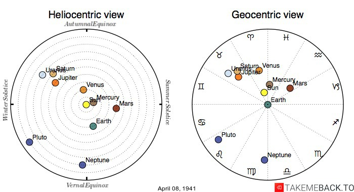 Planetary positions on April 8th, 1941 - Heliocentric and Geocentric views
