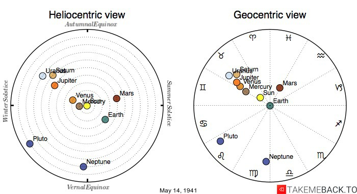 Planetary positions on May 14th, 1941 - Heliocentric and Geocentric views
