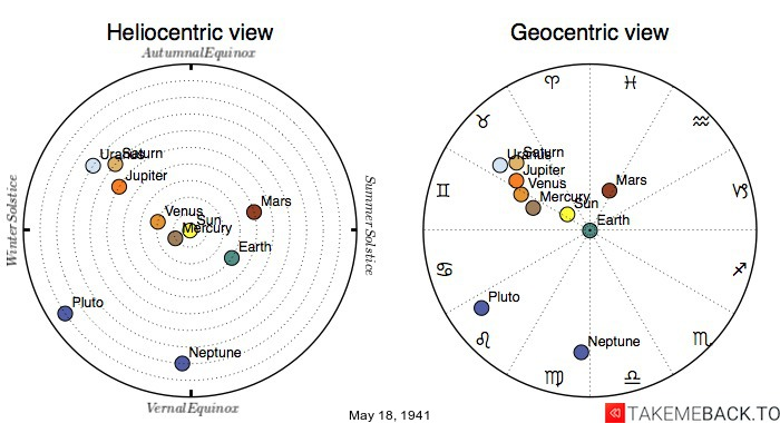 Planetary positions on May 18th, 1941 - Heliocentric and Geocentric views
