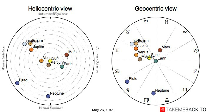 Planetary positions on May 26th, 1941 - Heliocentric and Geocentric views