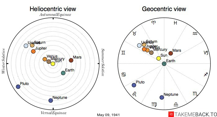 Planetary positions on May 9th, 1941 - Heliocentric and Geocentric views