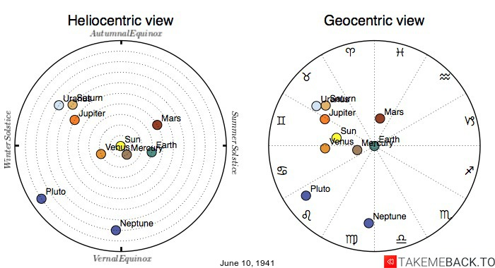 Planetary positions on June 10th, 1941 - Heliocentric and Geocentric views