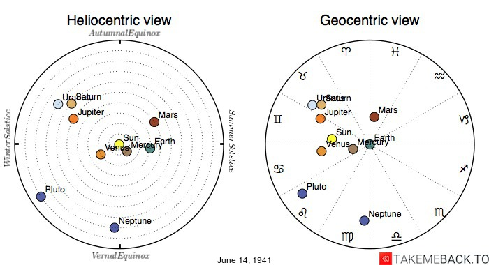 Planetary positions on June 14th, 1941 - Heliocentric and Geocentric views
