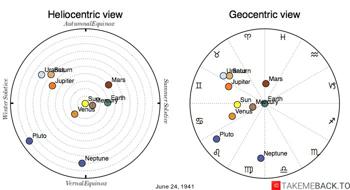 Planetary positions on June 24th, 1941 - Heliocentric and Geocentric views