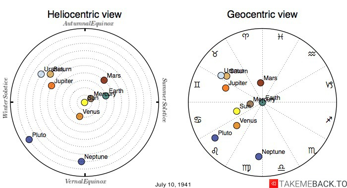 Planetary positions on July 10th, 1941 - Heliocentric and Geocentric views