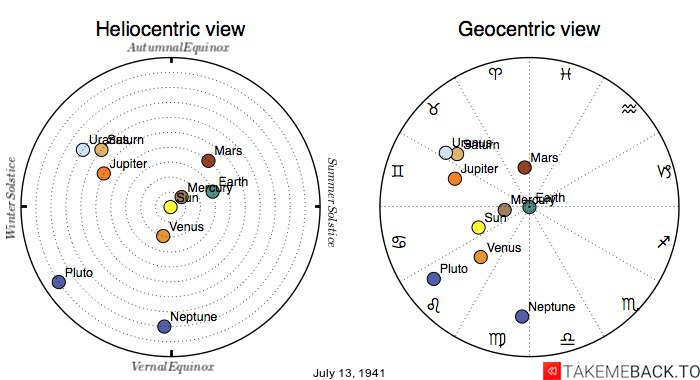 Planetary positions on July 13th, 1941 - Heliocentric and Geocentric views