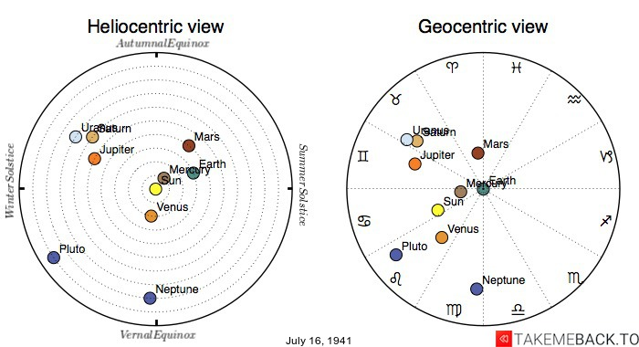 Planetary positions on July 16th, 1941 - Heliocentric and Geocentric views