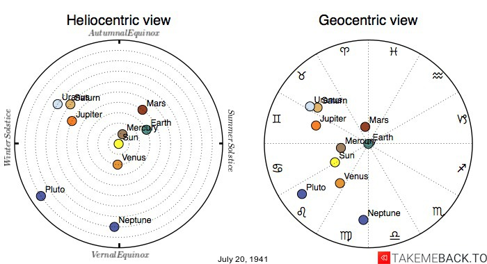 Planetary positions on July 20th, 1941 - Heliocentric and Geocentric views