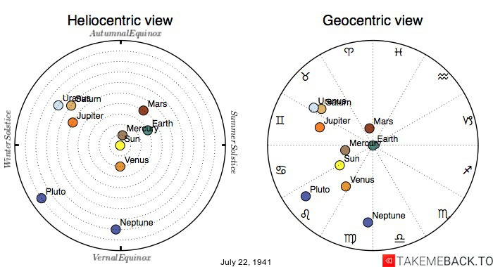Planetary positions on July 22nd, 1941 - Heliocentric and Geocentric views