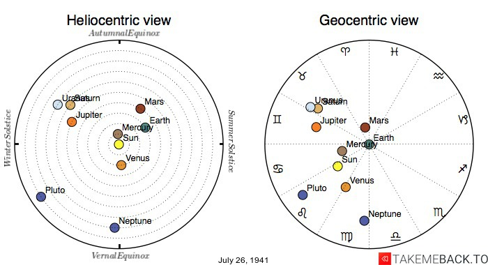 Planetary positions on July 26th, 1941 - Heliocentric and Geocentric views