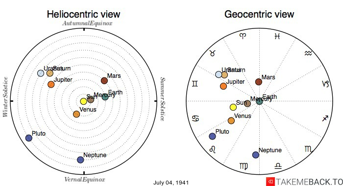 Planetary positions on July 4th, 1941 - Heliocentric and Geocentric views