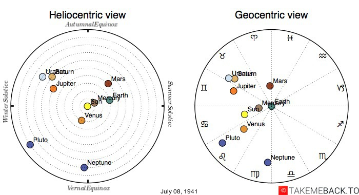 Planetary positions on July 8th, 1941 - Heliocentric and Geocentric views