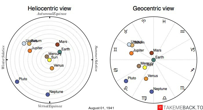 Planetary positions on August 1st, 1941 - Heliocentric and Geocentric views