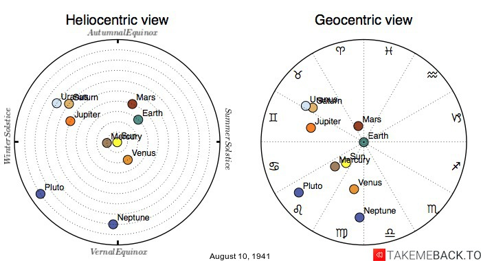 Planetary positions on August 10th, 1941 - Heliocentric and Geocentric views