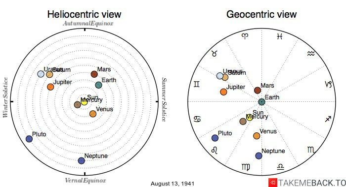 Planetary positions on August 13th, 1941 - Heliocentric and Geocentric views