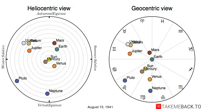 Planetary positions on August 15th, 1941 - Heliocentric and Geocentric views