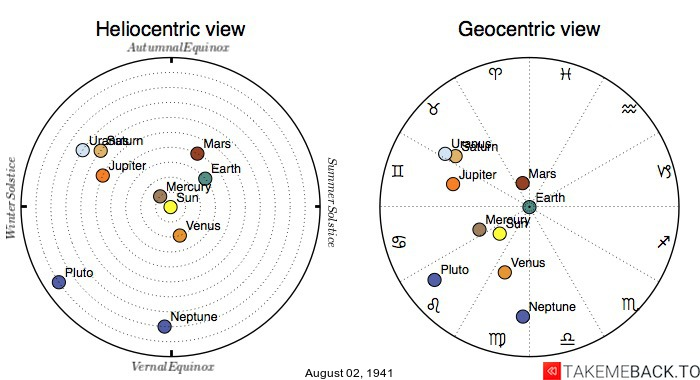 Planetary positions on August 2nd, 1941 - Heliocentric and Geocentric views