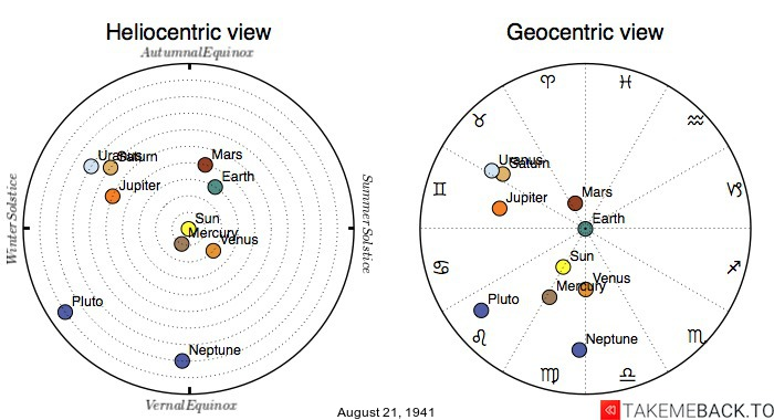 Planetary positions on August 21, 1941 - Heliocentric and Geocentric views