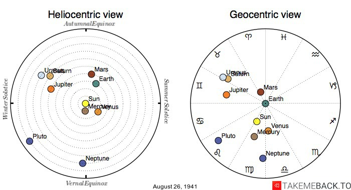 Planetary positions on August 26th, 1941 - Heliocentric and Geocentric views