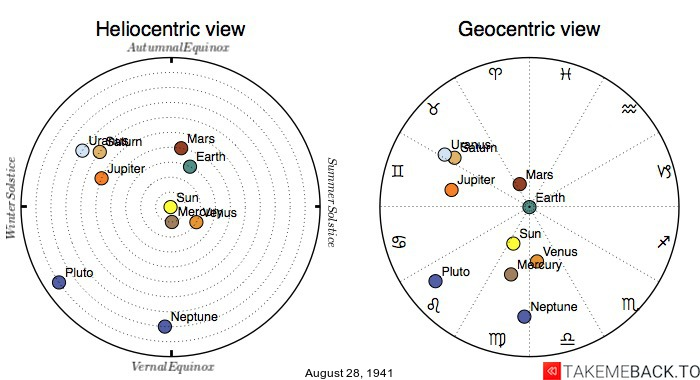 Planetary positions on August 28th, 1941 - Heliocentric and Geocentric views