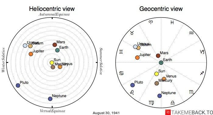 Planetary positions on August 30th, 1941 - Heliocentric and Geocentric views
