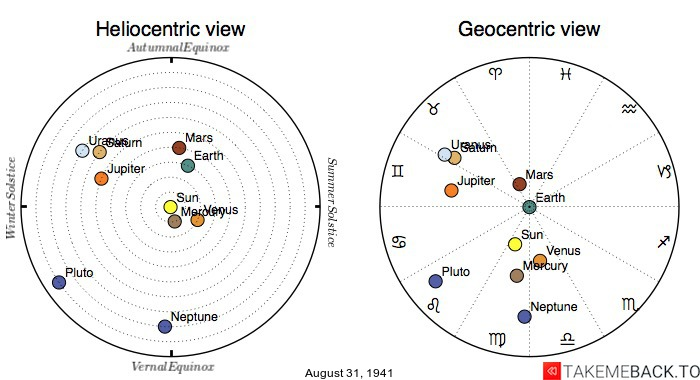 Planetary positions on August 31st, 1941 - Heliocentric and Geocentric views