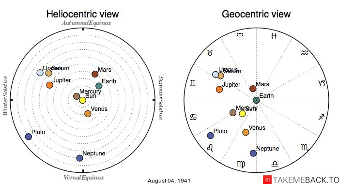 Planetary positions on August 4th, 1941 - Heliocentric and Geocentric views