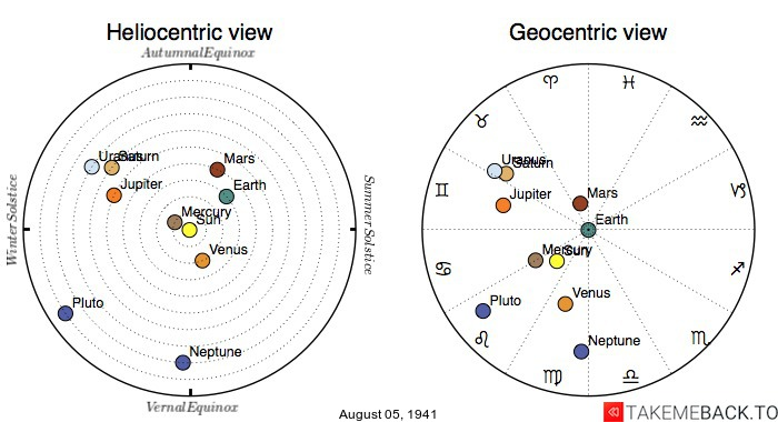 Planetary positions on August 5th, 1941 - Heliocentric and Geocentric views
