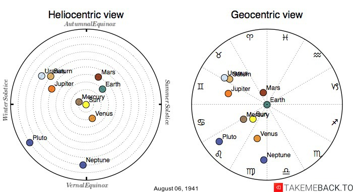 Planetary positions on August 6th, 1941 - Heliocentric and Geocentric views