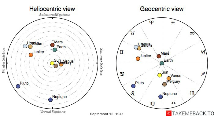 Planetary positions on September 12th, 1941 - Heliocentric and Geocentric views