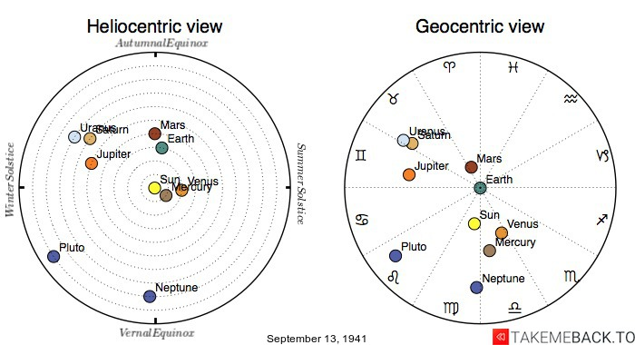Planetary positions on September 13th, 1941 - Heliocentric and Geocentric views