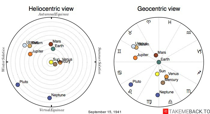 Planetary positions on September 15th, 1941 - Heliocentric and Geocentric views
