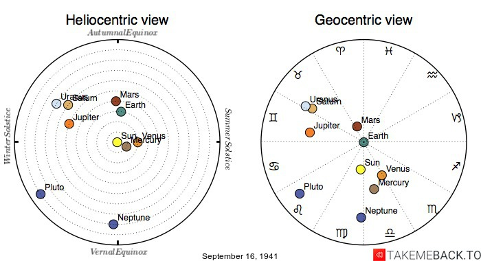 Planetary positions on September 16th, 1941 - Heliocentric and Geocentric views