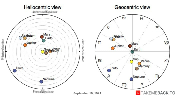 Planetary positions on September 18th, 1941 - Heliocentric and Geocentric views