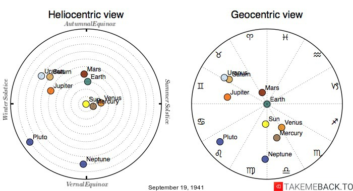 Planetary positions on September 19th, 1941 - Heliocentric and Geocentric views