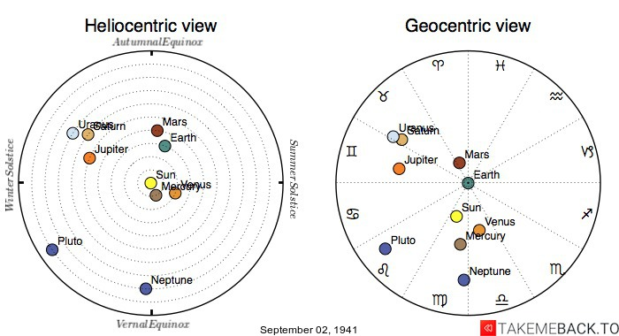 Planetary positions on September 2nd, 1941 - Heliocentric and Geocentric views