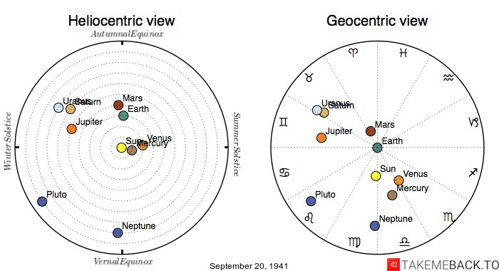 Planetary positions on September 20th, 1941 - Heliocentric and Geocentric views