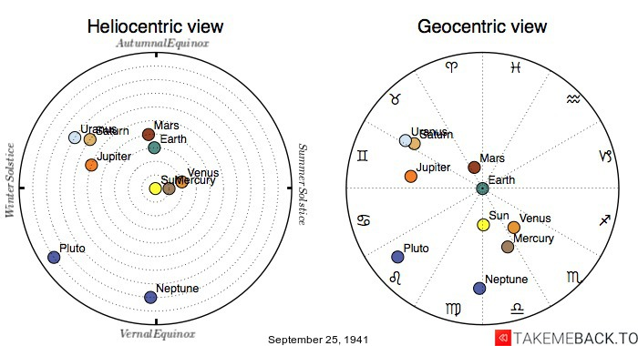 Planetary positions on September 25th, 1941 - Heliocentric and Geocentric views