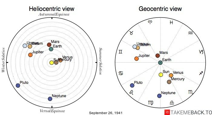 Planetary positions on September 26th, 1941 - Heliocentric and Geocentric views