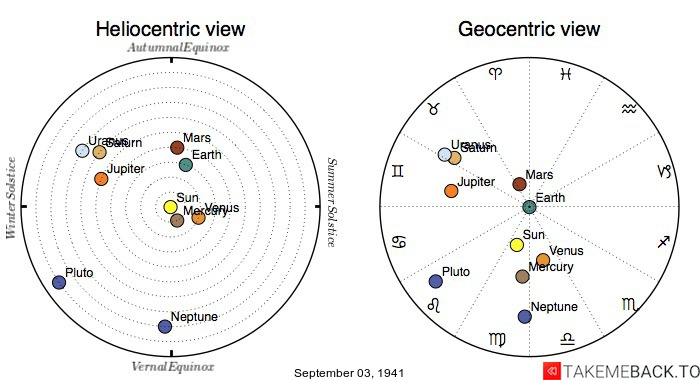 Planetary positions on September 3rd, 1941 - Heliocentric and Geocentric views