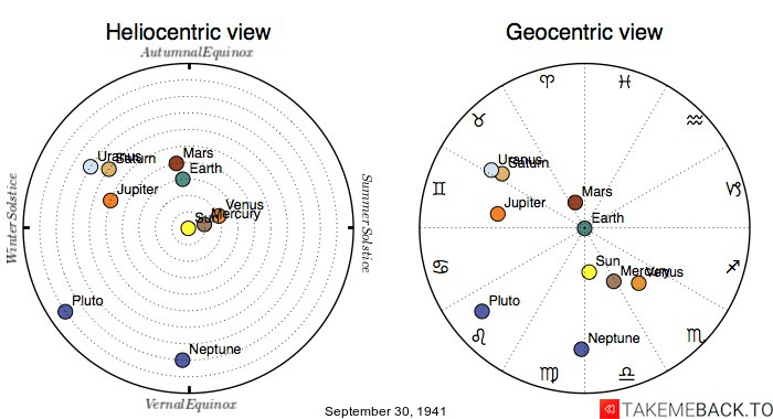 Planetary positions on September 30th, 1941 - Heliocentric and Geocentric views