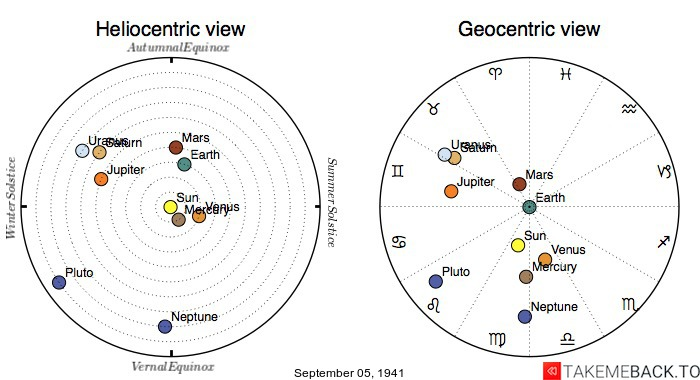 Planetary positions on September 5th, 1941 - Heliocentric and Geocentric views