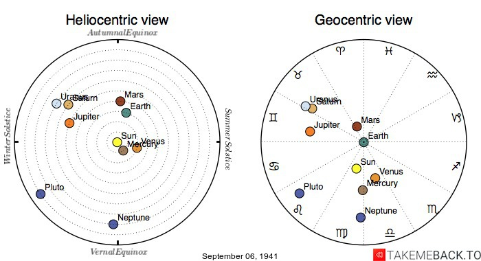 Planetary positions on September 6th, 1941 - Heliocentric and Geocentric views