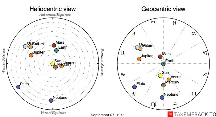 Planetary positions on September 7th, 1941 - Heliocentric and Geocentric views