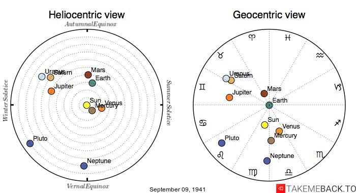 Planetary positions on September 9th, 1941 - Heliocentric and Geocentric views