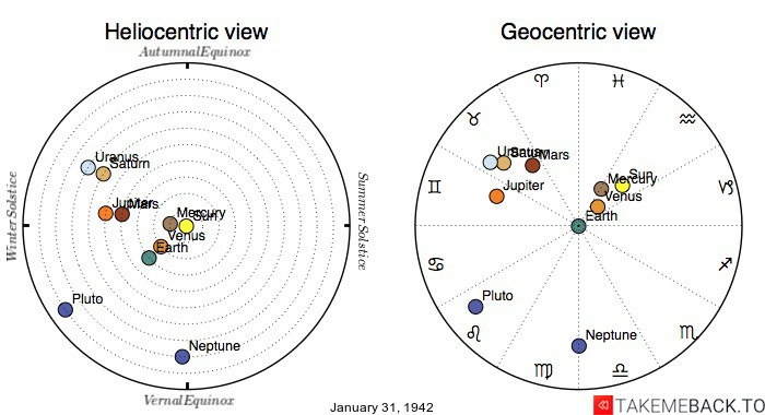 Planetary positions on January 31st, 1942 - Heliocentric and Geocentric views