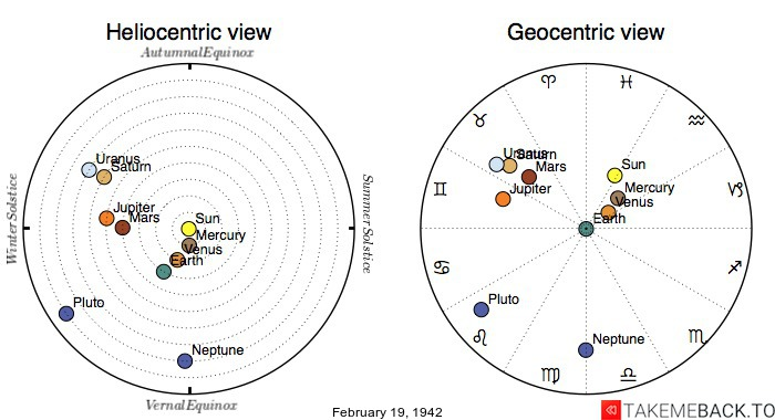 Planetary positions on February 19, 1942 - Heliocentric and Geocentric views