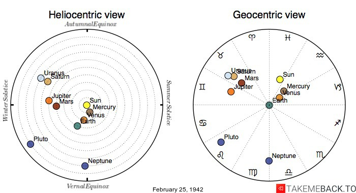 Planetary positions on February 25, 1942 - Heliocentric and Geocentric views