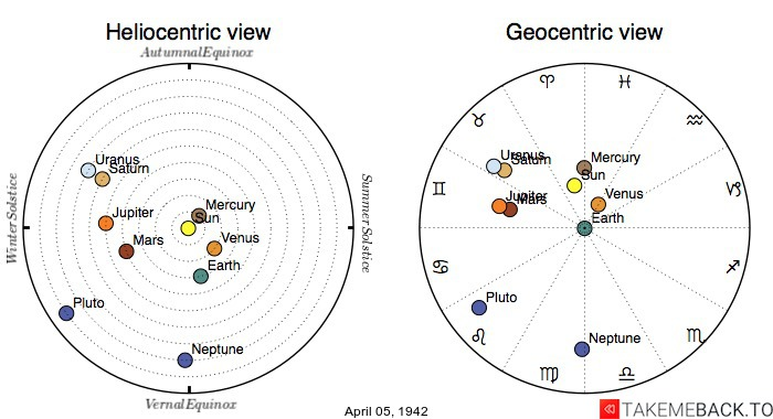 Planetary positions on April 05, 1942 - Heliocentric and Geocentric views
